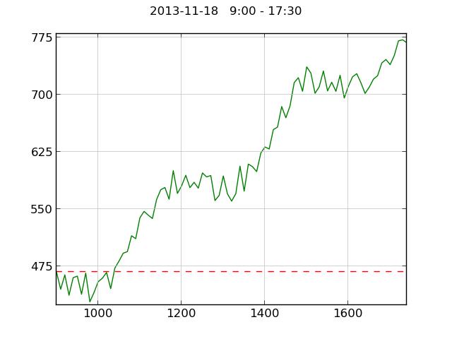 http://pererikstrandberg.se/blog/matplotlib/python-matplotlib-stock-large.png