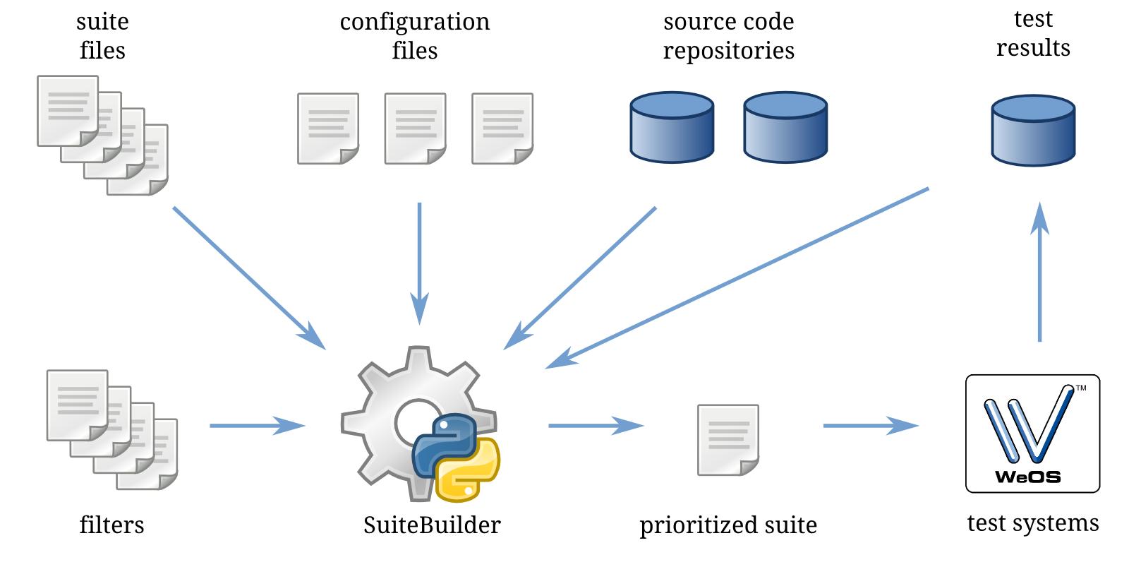 http://pererikstrandberg.se/publications/suitebuilder-overall-flow.png